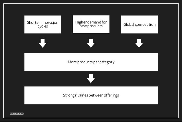 Shorterinnovation cycles Globalcompetition Higherdemandfor newproducts Moreproductspercategory Strongrivalriesbetweenoffer...