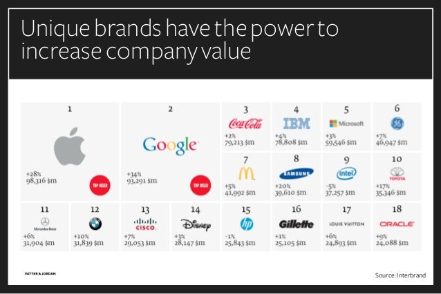 Source:Interbrand Uniquebrandshavethepowerto increasecompanyvalue