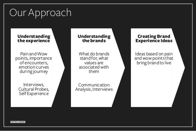 OurApproach Understanding the experience PainandWow points,importance ofencounters, emotioncurves duringjourney Interviews...