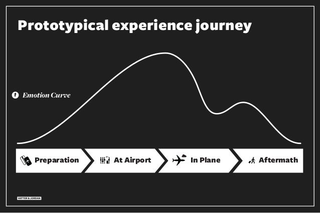Prototypical experience journey Preparation At Airport AftermathIn Plane Emotion Curve