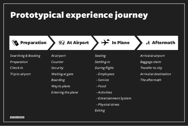 Prototypical experience journey Preparation At Airport AftermathIn Plane Searching & Booking Preparation Check-In Trip to ...