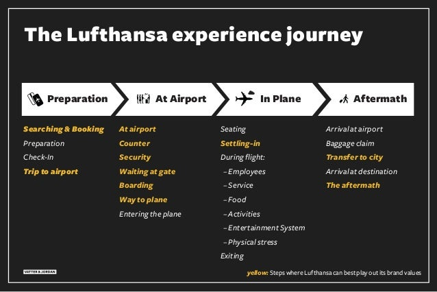 The Lufthansa experience journey Preparation At Airport AftermathIn Plane Searching & Booking Preparation Check-In Trip to...