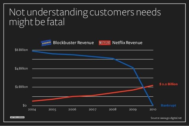 Notunderstandingcustomersneeds mightbefatal 2004 2005 2006 2007 2008 2009 2010 Blockbuster Revenue Netflix Revenue $6Billi...