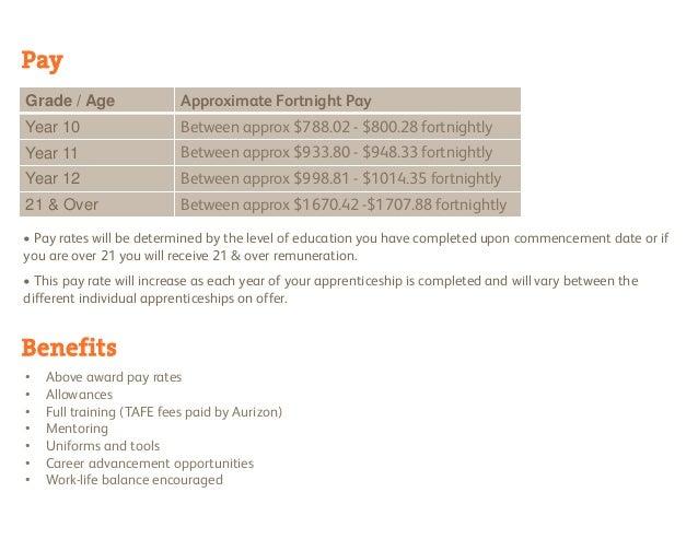 Mature age apprenticship