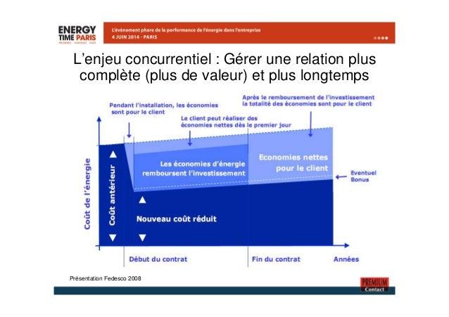 L'enjeu concurrentiel : Gérer une relation plus  complète (plus de valeur) et plus longtemps  Présentation Fedesco 2008