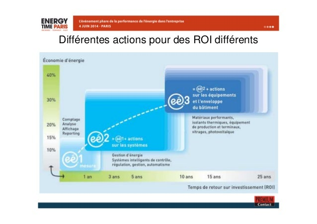 Différentes actions pour des ROI différents