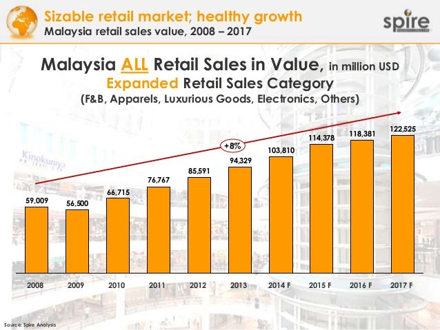 Singapore Fashion Retail Industry
