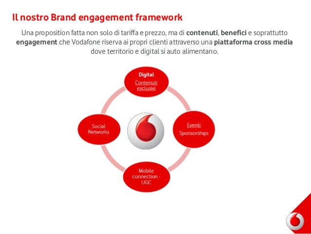 brand awareness of vodafone The main goal of any organization is to strengthen brand awareness in the short term,  (roy and das, 2016) as vodafone was a new brand in india,.