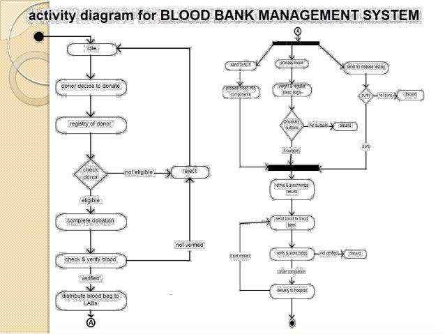 Banking management system uml diagrams electrical drawing wiring blood bank management system including uml diagrams rh pt slideshare net banking management system project uml ccuart Gallery