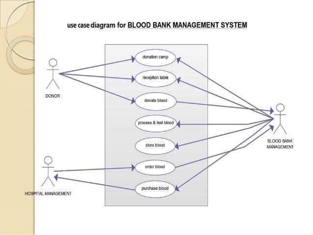 Use case diagram banking system wiring diagram for light switch blood bank management system including uml diagrams rh slideshare net use case diagram for banking system ccuart Gallery