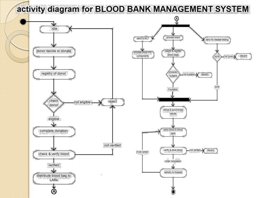 Blood Bank Management System (including UML diagrams)