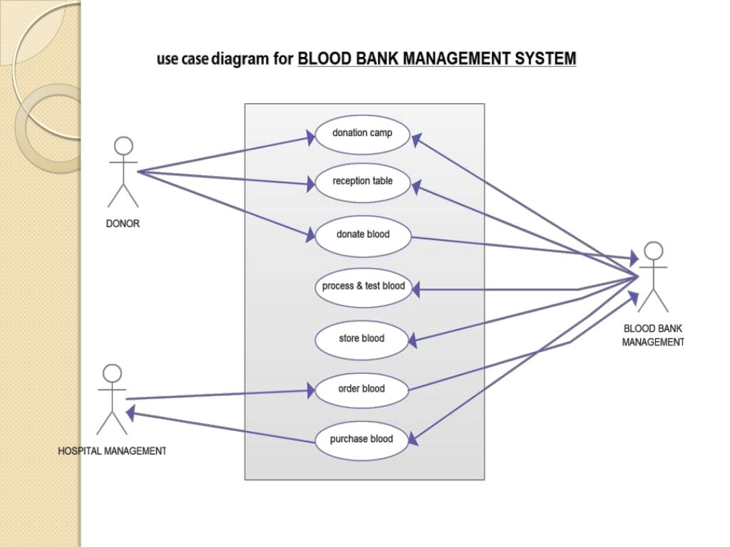 Uml diagrams for banking system pdf auto electrical wiring diagram blood bank management system including uml diagrams rh pt slideshare net all uml diagrams for banking system pdf converted code to uml diagram examples ccuart Choice Image