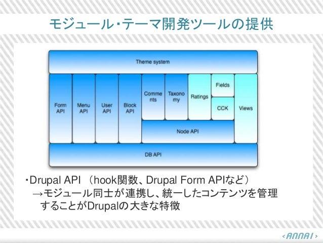 モジュール・テーマ開発ツールの提供 ・Drupal API (hook関数、Drupal Form APIなど) →モジュール同士が連携し、統一したコンテンツを管理 することがDrupalの大きな特徴