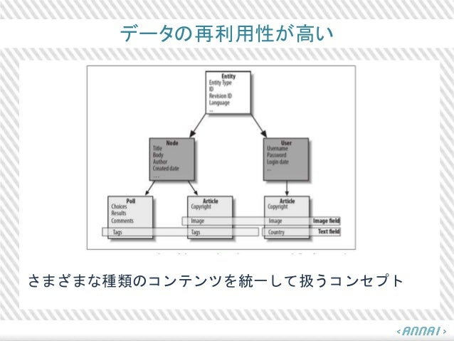 データの再利用性が高い さまざまな種類のコンテンツを統一して扱うコンセプト