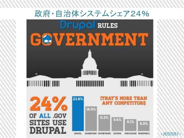 政府・自治体システムシェア24%