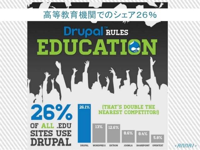 高等教育機関でのシェア26%