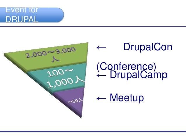 Event for DRUPAL ← DrupalCon (Conference) ← DrupalCamp ← Meetup
