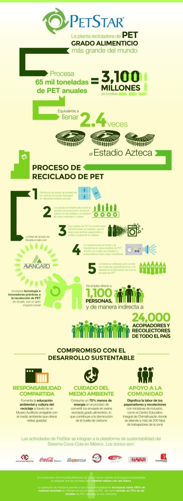 Coca-Cola de México- Planta recicladora PetStar