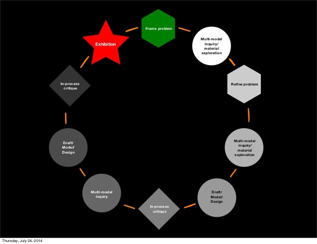 Visualizing Critique: Strategies for Critical Reflection Slide 3