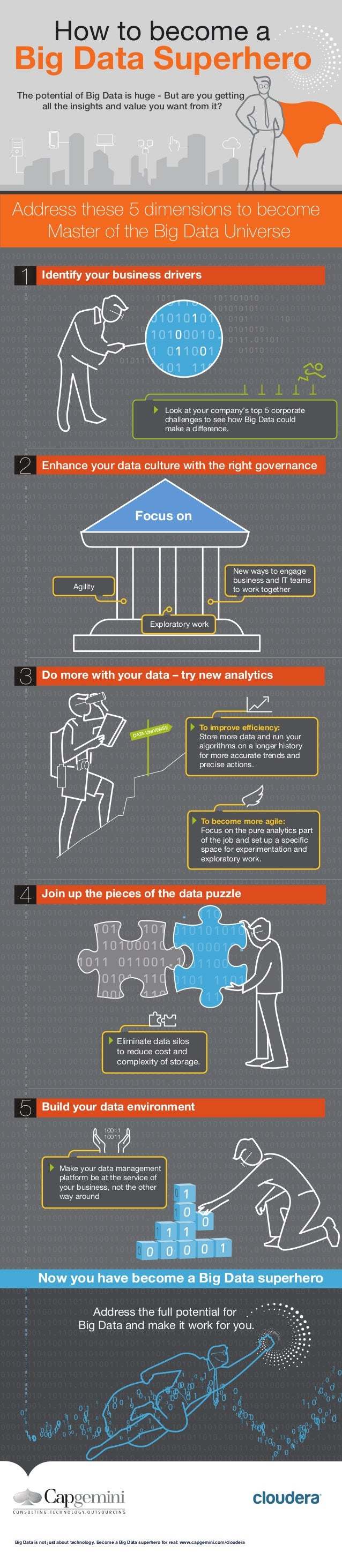 Big Data is not just about technology. Become a Big Data superhero for real: www.capgemini.com/cloudera DATA UNIVERSE To i...