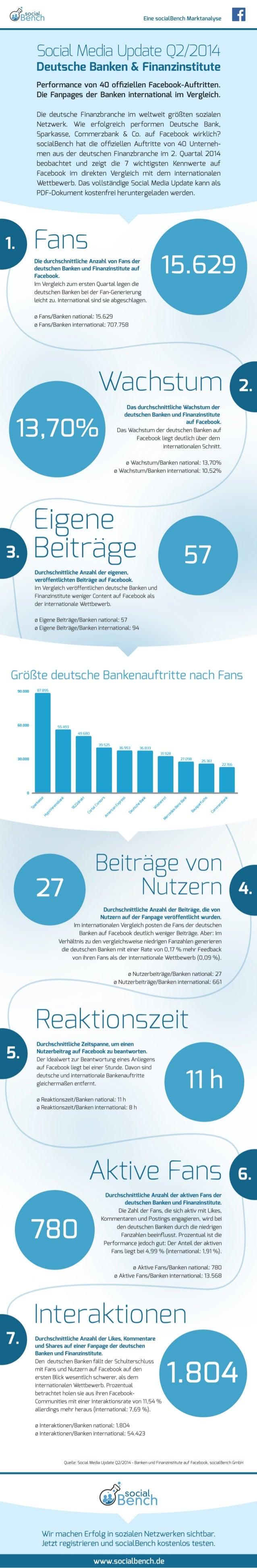 Infografik: Social Media Update Q2/2014 - deutsche Banken und Finanzinstitute auf Facebook