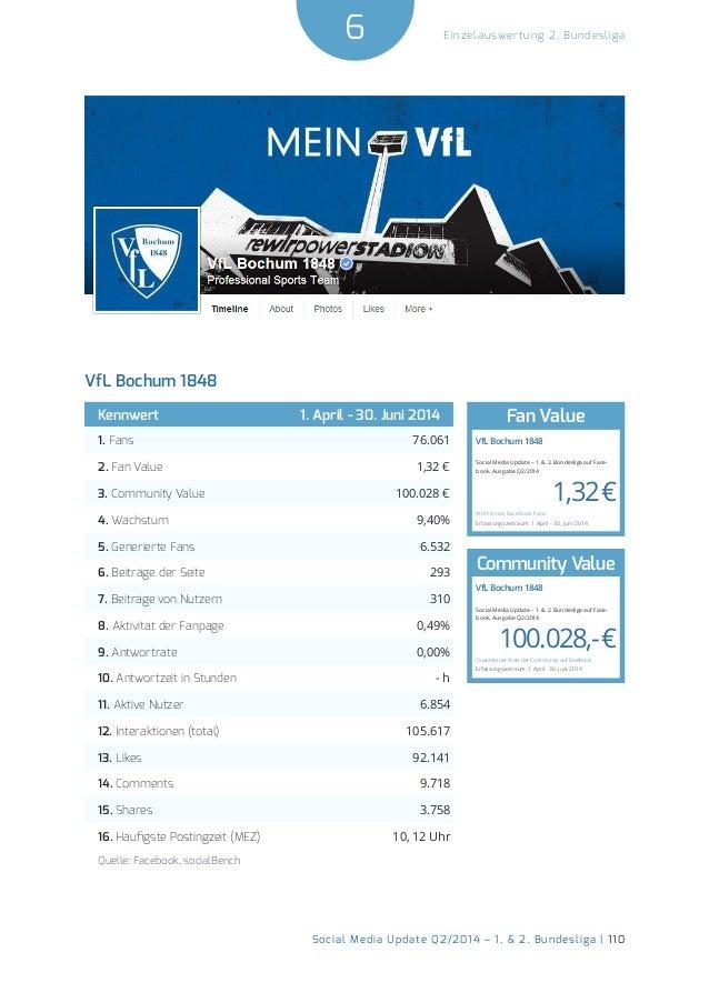 6  Social Media Update Q2/2014 – 1. & 2. Bundesliga | 110  Einzelauswertung 2. Bundesliga  VfL Bochum 1848  Kennwert 1. Ap...