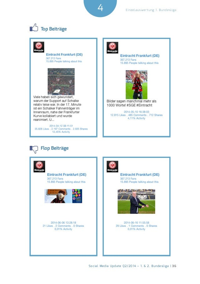 4  Social Media Update Q2/2014 – 1. & 2. Bundesliga | 36  Einzelauswertung 1. Bundesliga  Top Beiträge  Flop Beiträge