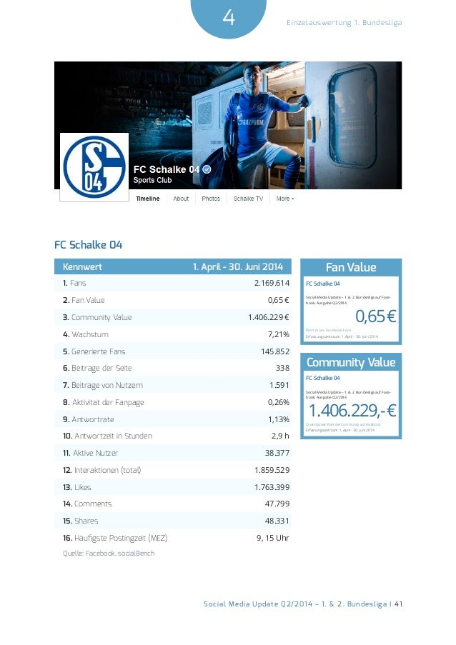 4  Social Media Update Q2/2014 – 1. & 2. Bundesliga | 41  Einzelauswertung 1. Bundesliga  FC Schalke 04  Kennwert 1. April...