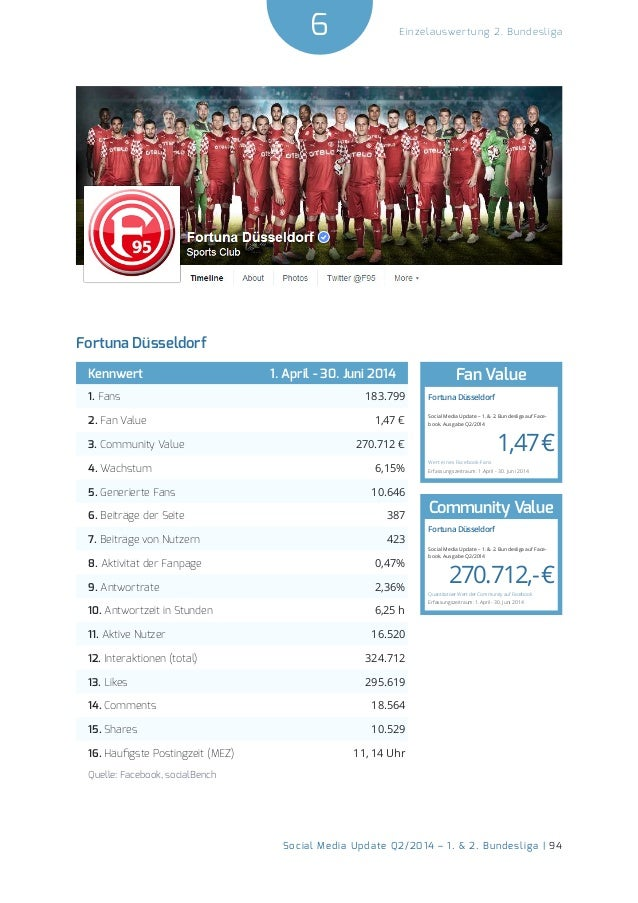 6  Social Media Update Q2/2014 – 1. & 2. Bundesliga | 94  Einzelauswertung 2. Bundesliga  Fortuna Düsseldorf  Kennwert 1. ...