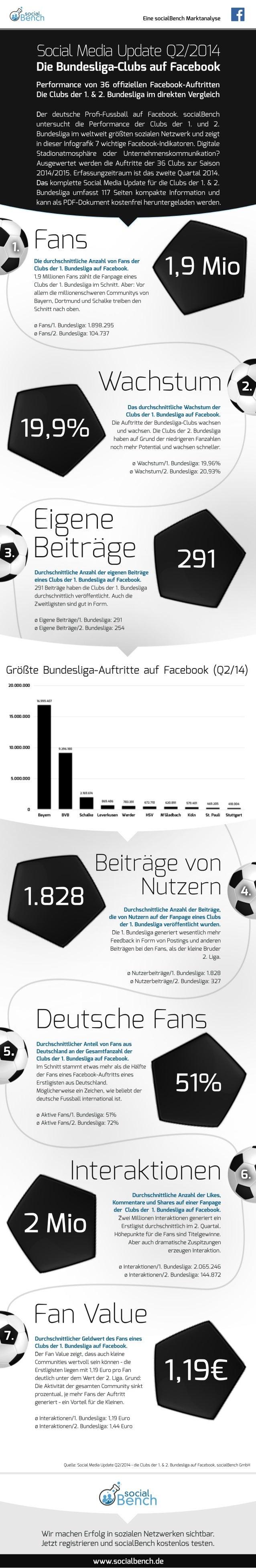 WirmachenErfolginsozialenNetzwerkensichtbar. JetztregistrierenundsocialBenchkostenlostesten. www.socialbench.de 7. FanValu...