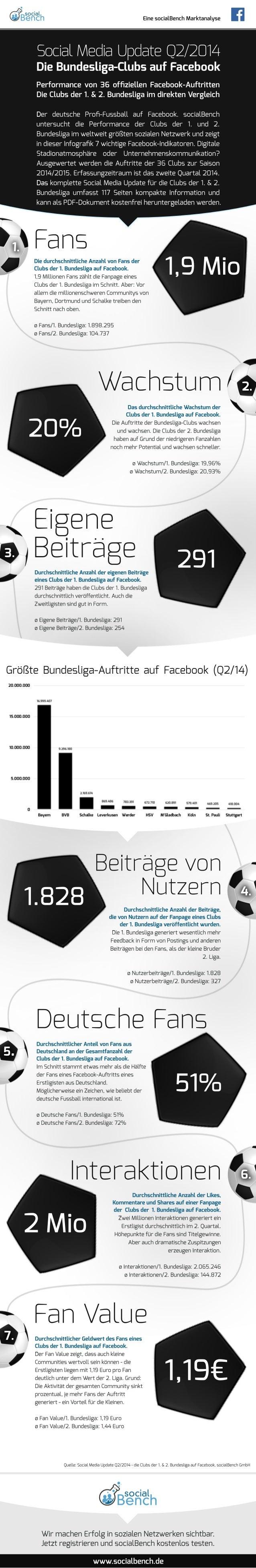 Eine socialBench Marktanalyse  Social Media Update Q2/2014  Die Bundesliga-Clubs auf Facebook  Performance von 36 offiziel...