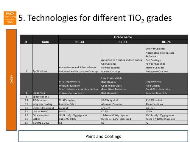 RD Titan Group Innovative TiO2  Full range of technologies