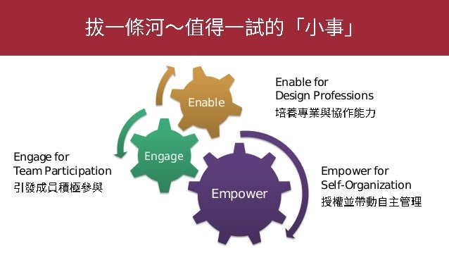 Proto-Persona 使用者的需求、動機以及行為特徵 empower engage