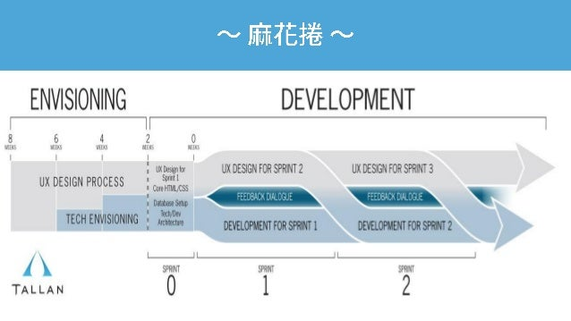 值得一試的小事:打造 UX 導向的產品開發文化