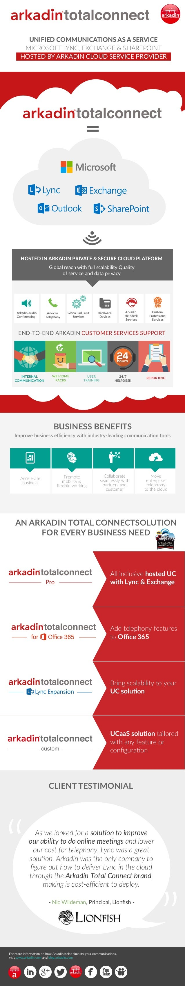 UNIFIED COMMUNICATIONS AS A SERVICE  MICROSOFT LYNC, EXCHANGE & SHAREPOINT  HOSTED BY ARKADIN CLOUD SERVICE PROVIDER  HOST...