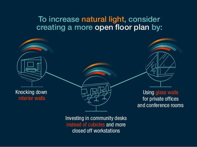 To increase natural light, consider  creating a more open floor plan by:  Investing in community desks  instead of cubicle...