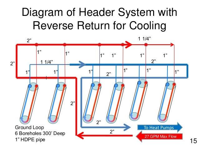 reverse return piping diagram geothermal blueraritan info rh blueraritan info Multiple Boiler Piping Diagram Diagrams of Heating System Piping