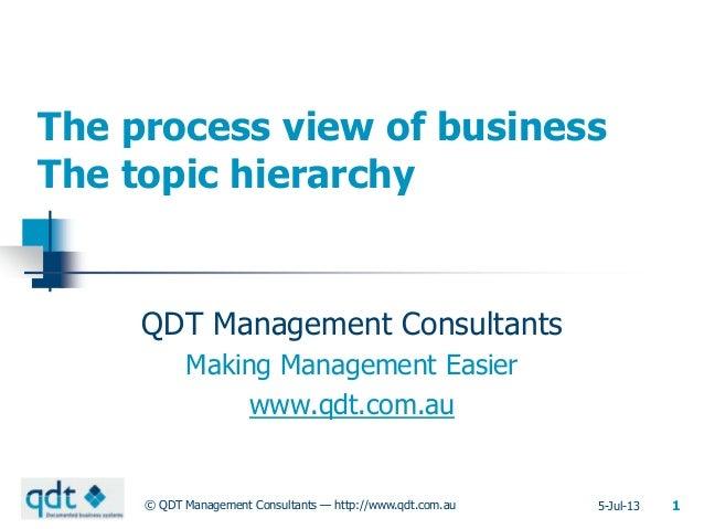Jun 26, 2013© QDT Management Consultants — http://www.qdt.com.au 1010120_20The process view ofbusinessThe topic hierarchyQ...