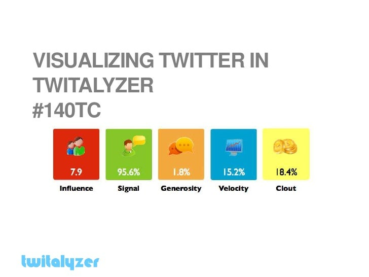 VISUALIZING TWITTER IN TWITALYZER #140TC