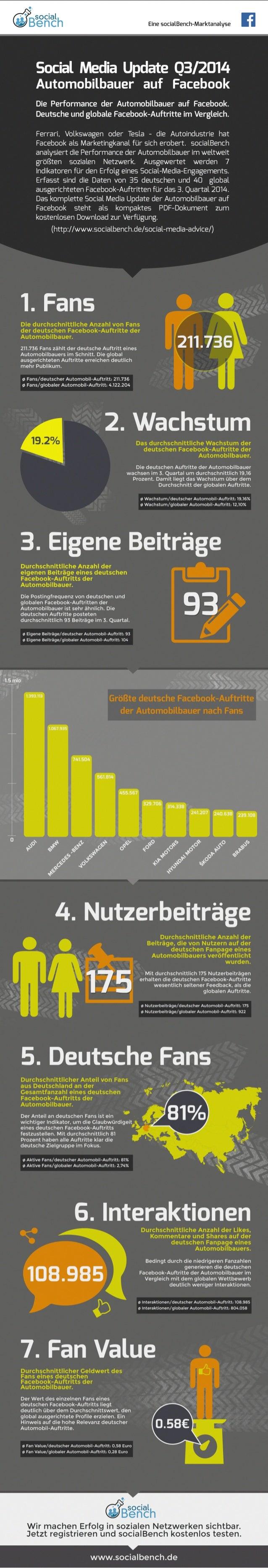 Infografik: Social Media Update Q3/2014 - Automobilbauer auf Facebook