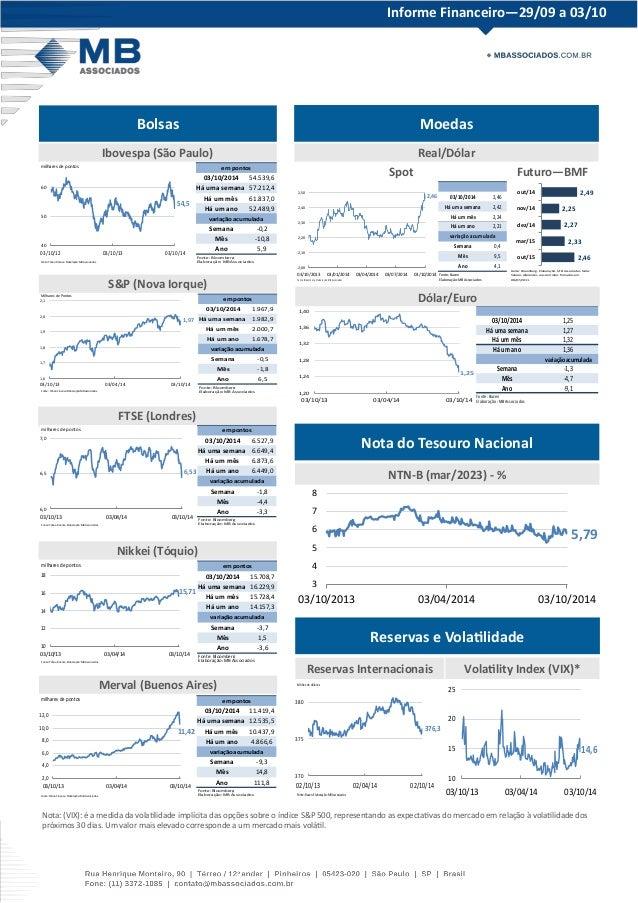 Informe Financeiro—29/09 a 03/10  Bolsas Moedas  Nota do Tesouro Nacional  Reservas e Volatilidade  Ibovespa (São Paulo)  ...