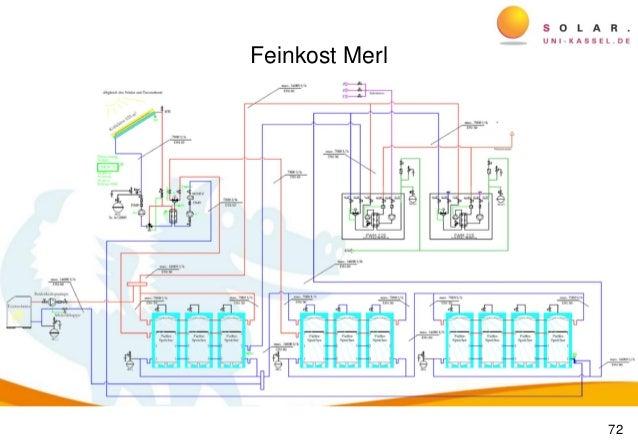 solar industrial heating system pdf