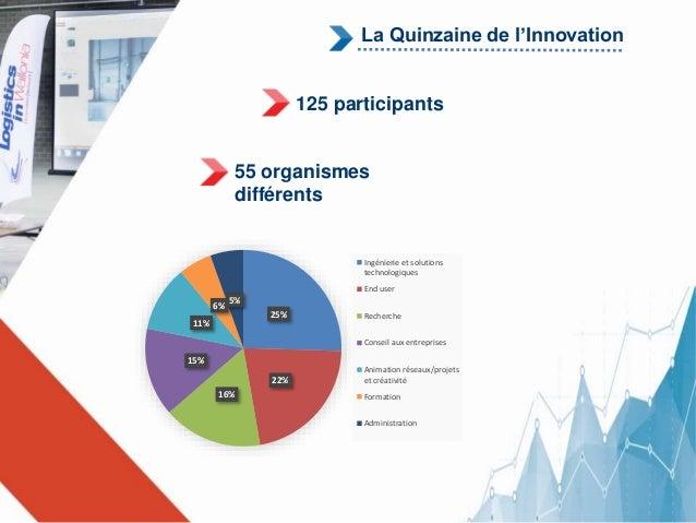 La Quinzaine de l'Innovation  125 participants  55 organismes  différents  25%  22%  16%  11%  15%  6%  5%  Ingénierie et ...