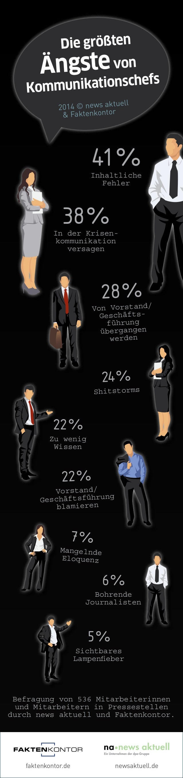 Die größten  Ängste von  Kommunikationschefs  2014 © news aktuell  & Faktenkontor  41 %  Inhaltliche  Fehler  38 %  In der...