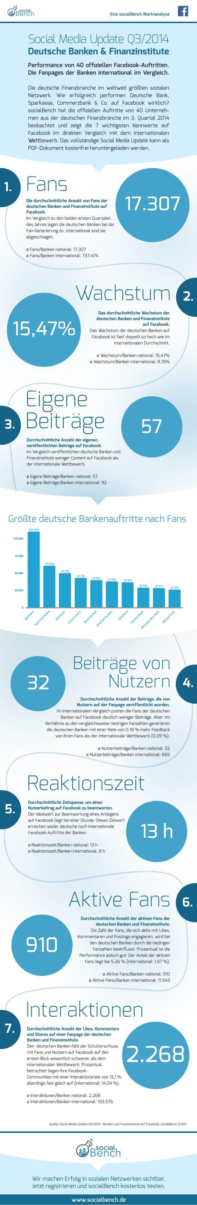 Eine socialBench Marktanalyse  Social Media Update Q3/2014  Deutsche Banken & Finanzinstitute  Performance von 40 offiziel...