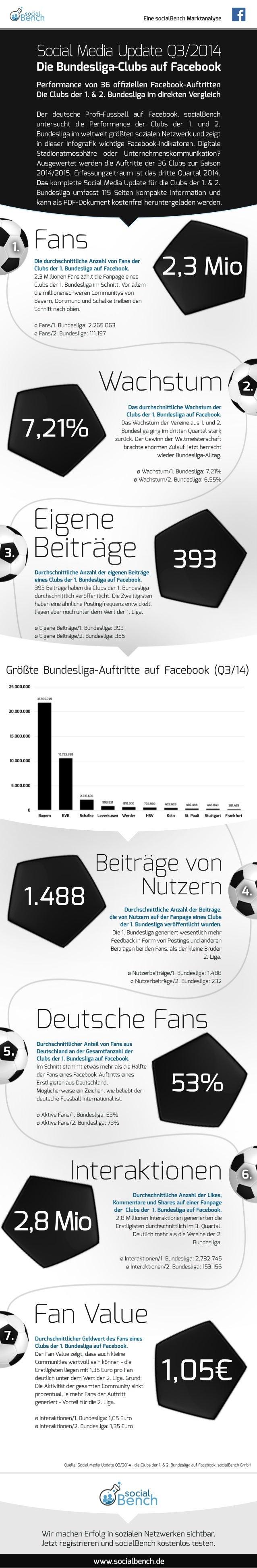 Eine socialBench Marktanalyse  Social Media Update Q3/2014  Die Bundesliga-Clubs auf Facebook  Performance von 36 offiziel...