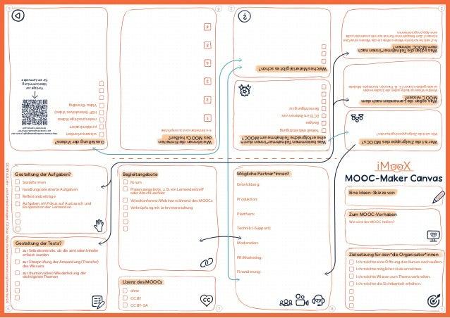 Eine Ideen-Skizze von Zum MOOC-Vorhaben Zielsetzung f�r den*die Organisator*innen Ich m�chte eine �ffnung des Kurses nach ...
