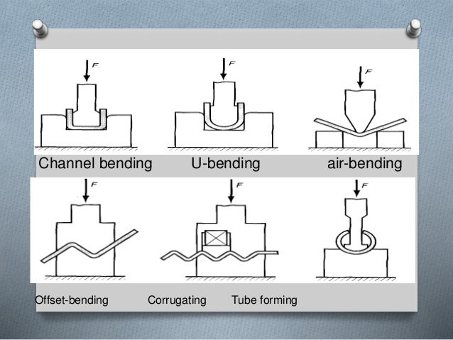 Sheet Metal Forming And Operations