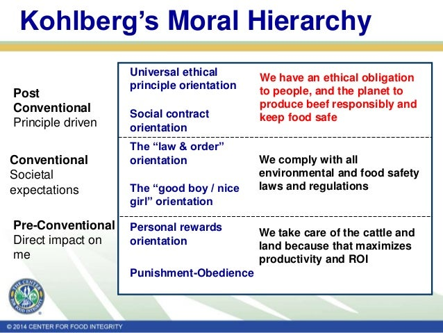 6 universal ethical standards