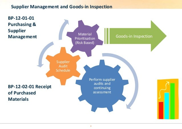 Overview of Quality Management System